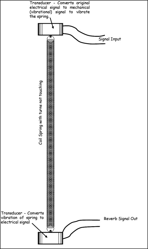 hammond organ page 16